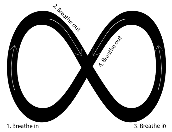 Infinity sign to guide your breath during meditation